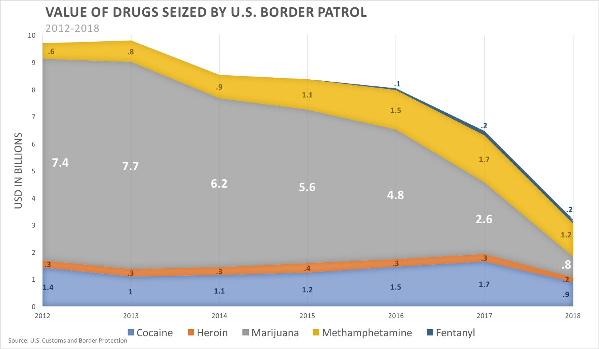 Cannabis Legalization Effects on the Cartels' Bottom Line