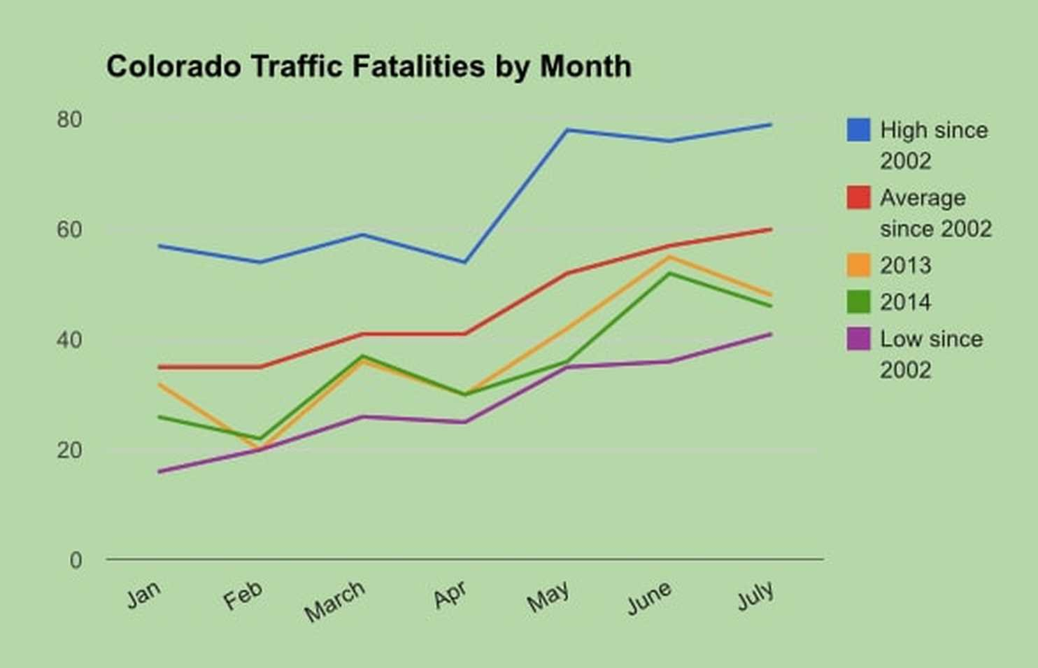 Opinion | Since marijuana legalization, highway fatalities in Colorado are at near-historic lows