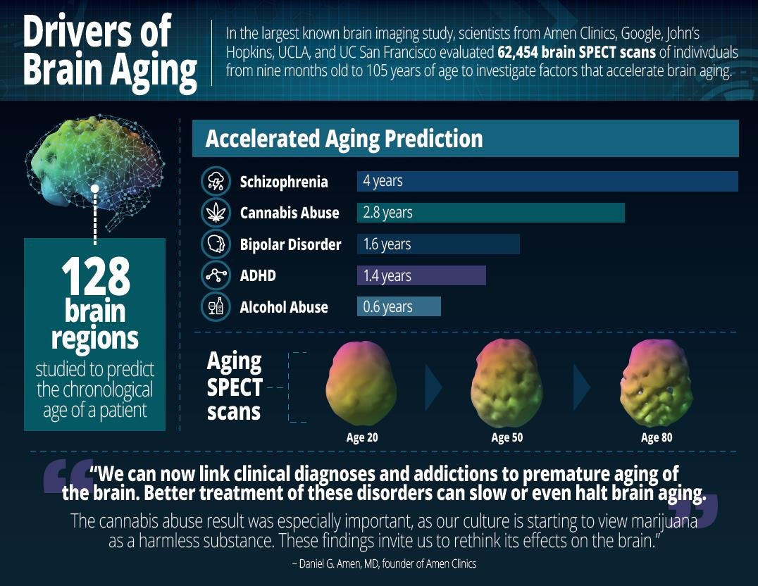 Marijuana ages brain?