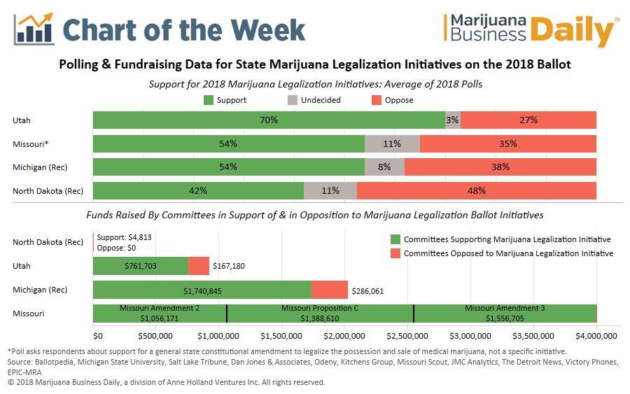Chart: Strong support for marijuana legalization ballot initiatives