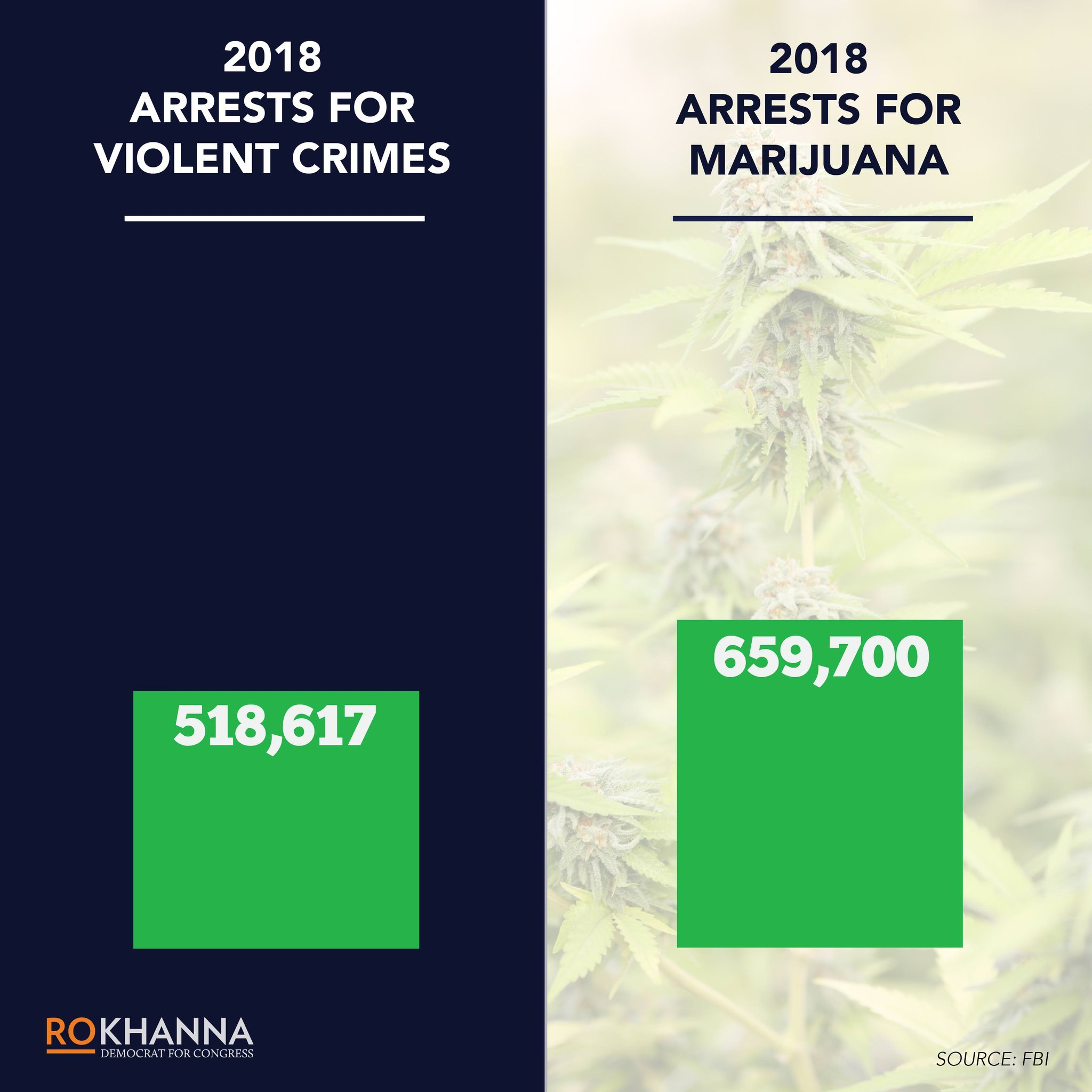 "Congressman: ""When more Americans are arrested for marijuana than for committing violent crimes, it's clear that the priorities of our justice system are completely out of order."""
