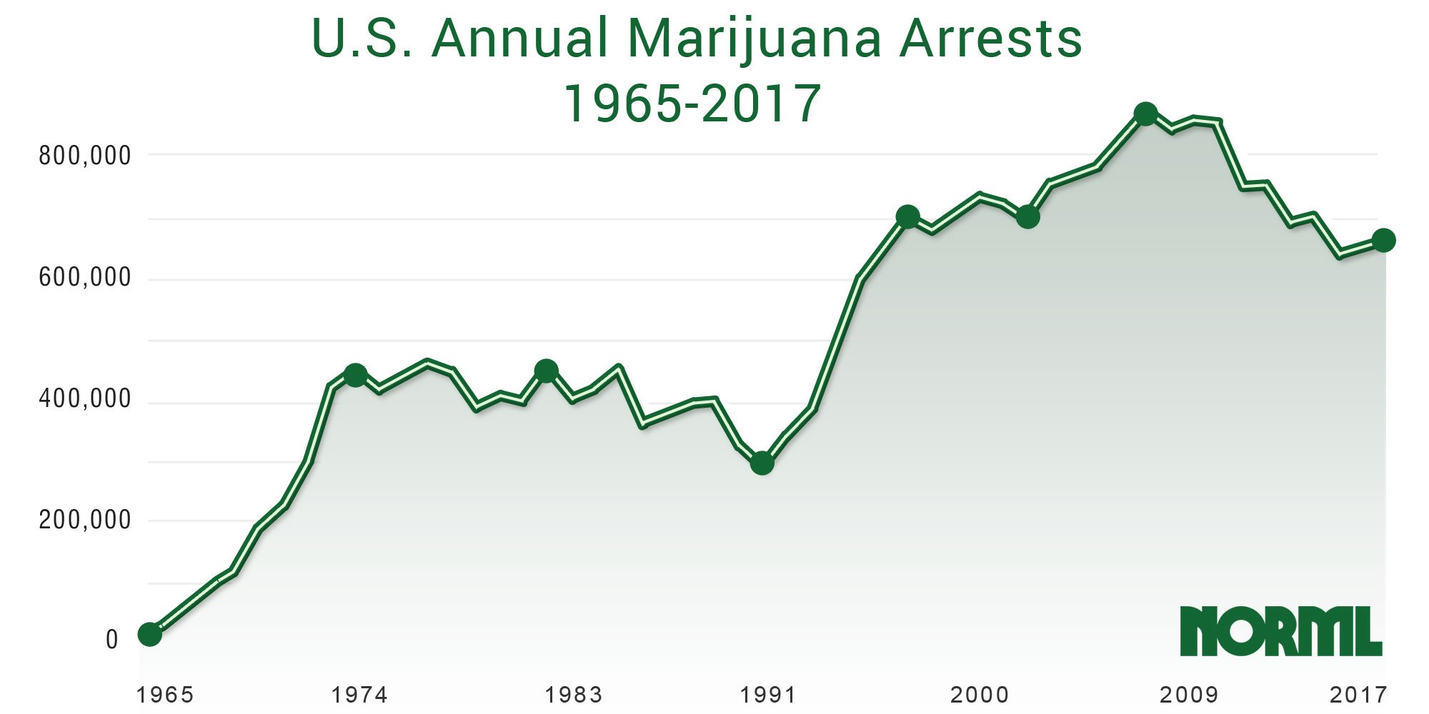 FBI: Marijuana Arrests Spike For Second Straight Year, Far Outpace...