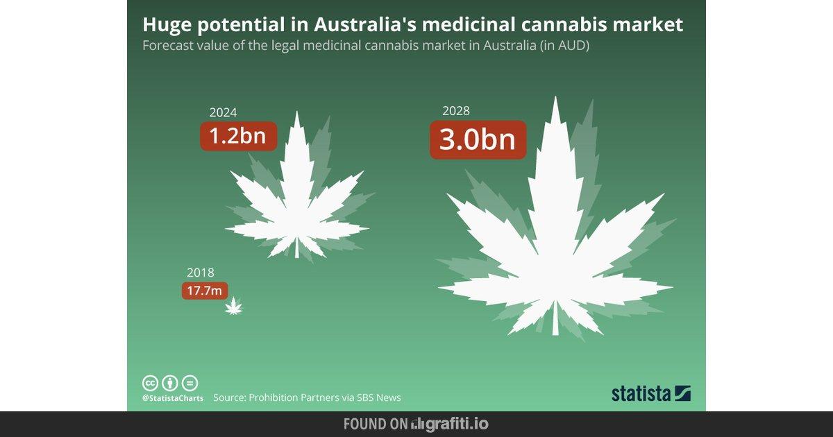 Huge potential in Australia's medicinal cannabis market