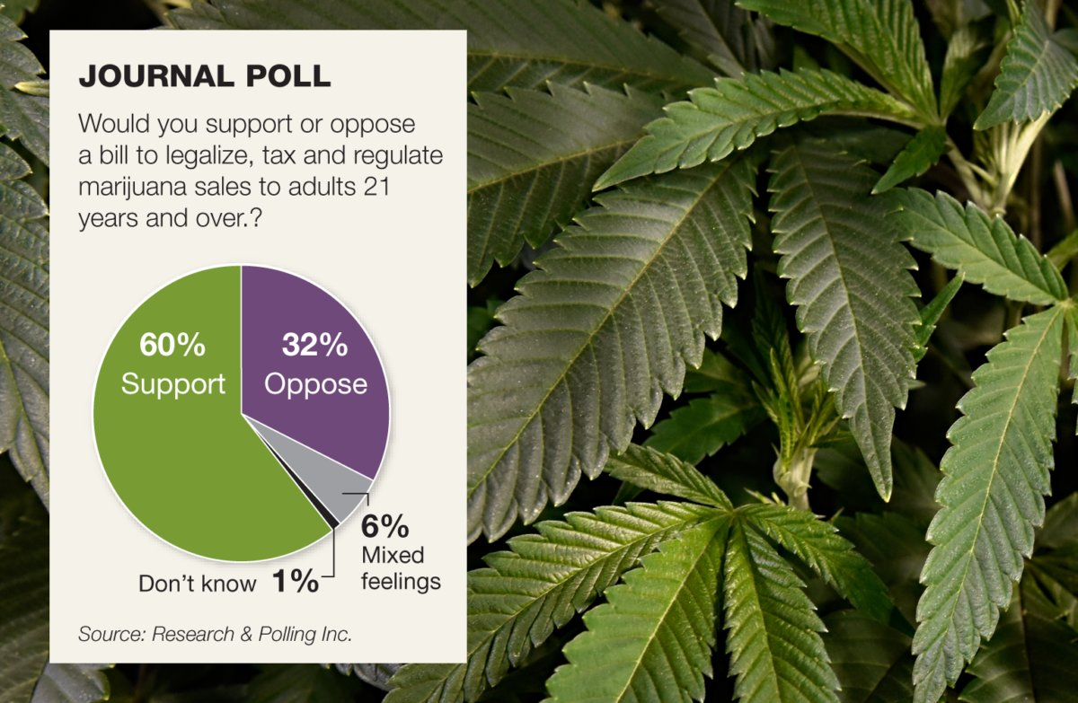 New Mexico survey: voters 60-32 in favor of recreational cannabis, with a majority in every region, and every age, ethnic, and political group