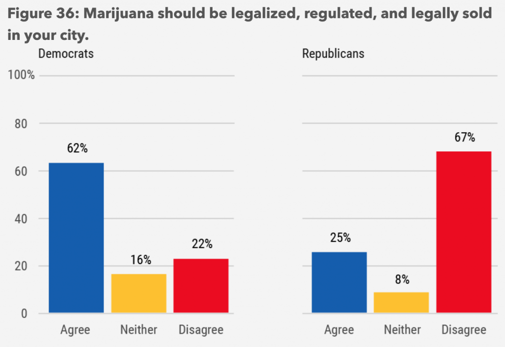 Democrat vs. Republican Support for Cannabis Reform