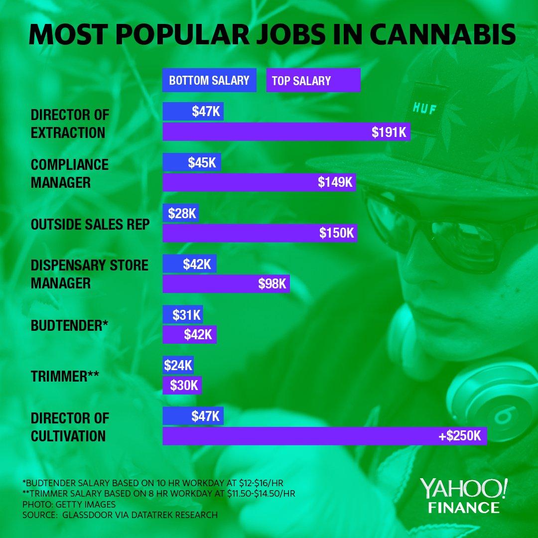 Marijuana is the fastest-growing sector in the U.S. job market