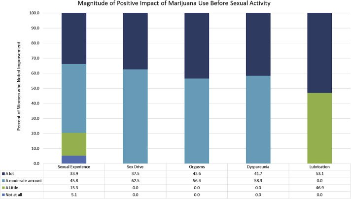 Women Say Cannabis Makes for Better Orgasms - The Relationship between Marijuana Use Prior to Sex and Sexual Function in Women