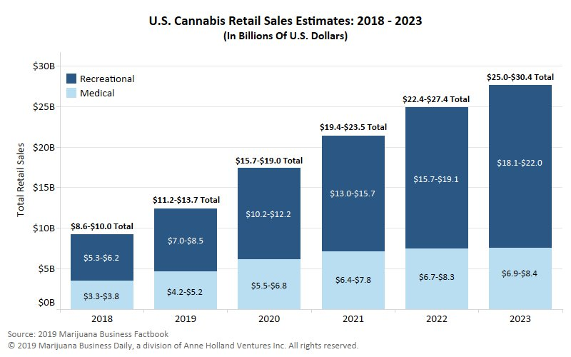 US retail marijuana sales on pace to rise 35% in 2019, hit $28B by 2021