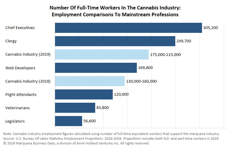US cannabis employment to increase 34% in 2019
